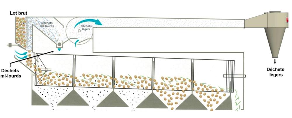 Schéma de fonctionnement station Tribio